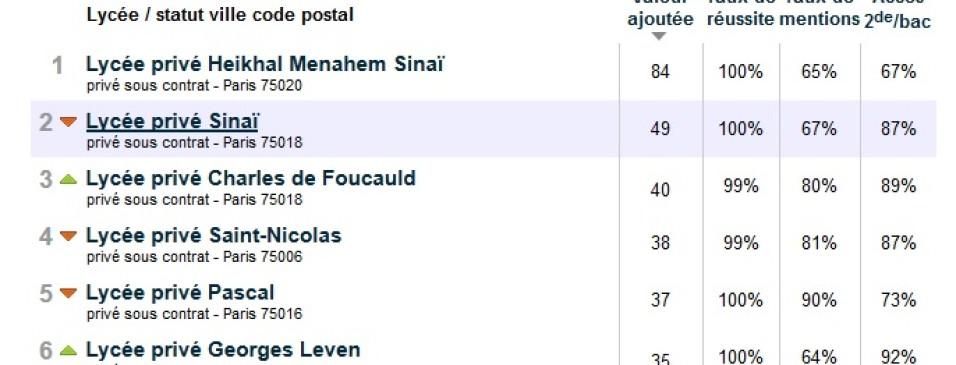 Le lycée Leven classé 6e au Palmarès des lycées 2019 (Le Parisien)