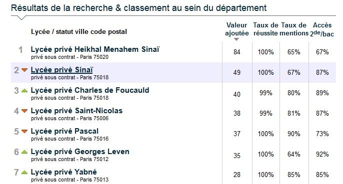 resultats parisien 2019